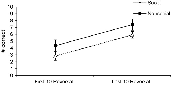 The y-axis denotes how many out of these 10 trials subjects on average chose correctly in the two conditions. Chimpanzees improved significantly in the non-social task (p = 0.
