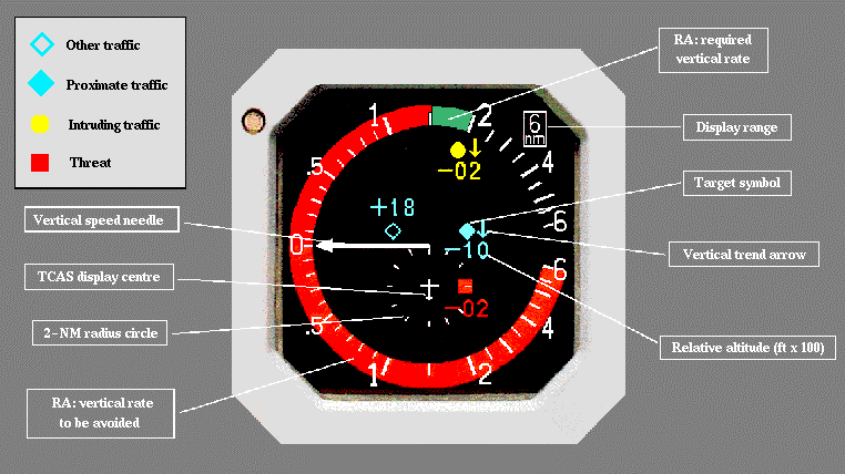the IVSI or a vertical speed tape utilize red and green lights or markings to indicate the vertical speeds to be avoided (red) and the desired vertical speed to be flown (green).