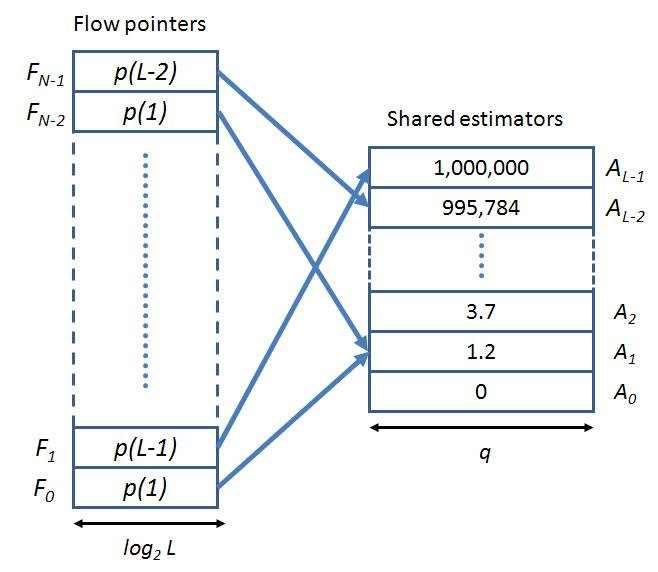 TECHNICAL REPORT TR11-04, COMNET, TECHNION, ISRAEL 3 Fig. 1. CEDAR structure. The flow pointers on the left point to shared estimators on the right. For example, the estimator for flow F 0 is A 1 = 1.