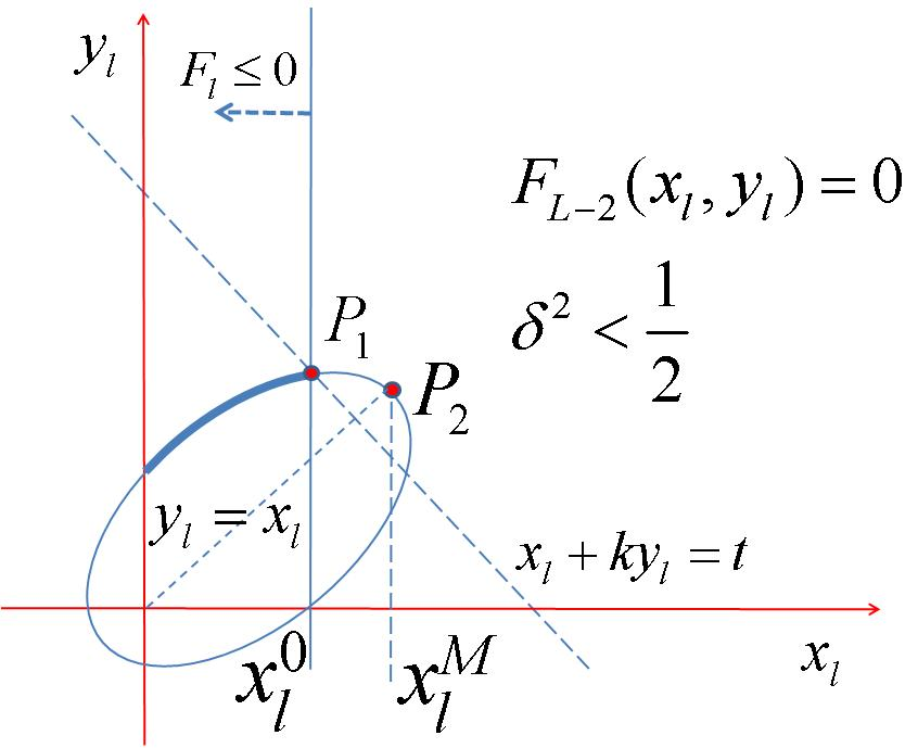 TECHNICAL REPORT TR11-04, COMNET, TECHNION, ISRAEL 5 (a) Ellipse case, option 1: intersects with F l 0 constraint to the left of the tangency point P 2.