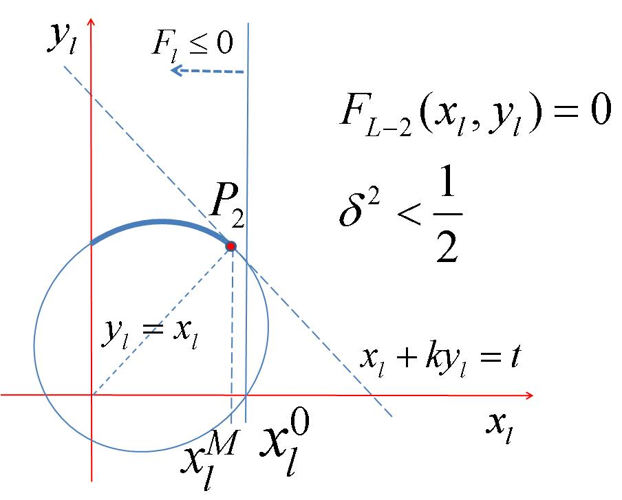 The maximum for x l + ky l is therefore attained at P 2. (c) Parabola / Hyperbola case: always intersect with F l 0 constraint at the upper branch of the curve.