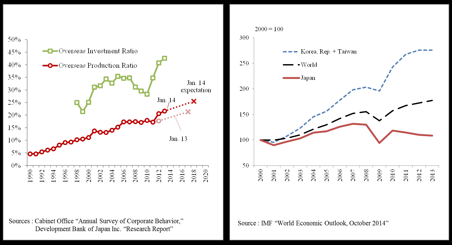 the crisis. During the same post-crisis period, exports from Korea and Taiwan outperformed the rest of the world in terms of the real growth rate (Chart 2.17). Chart 2.