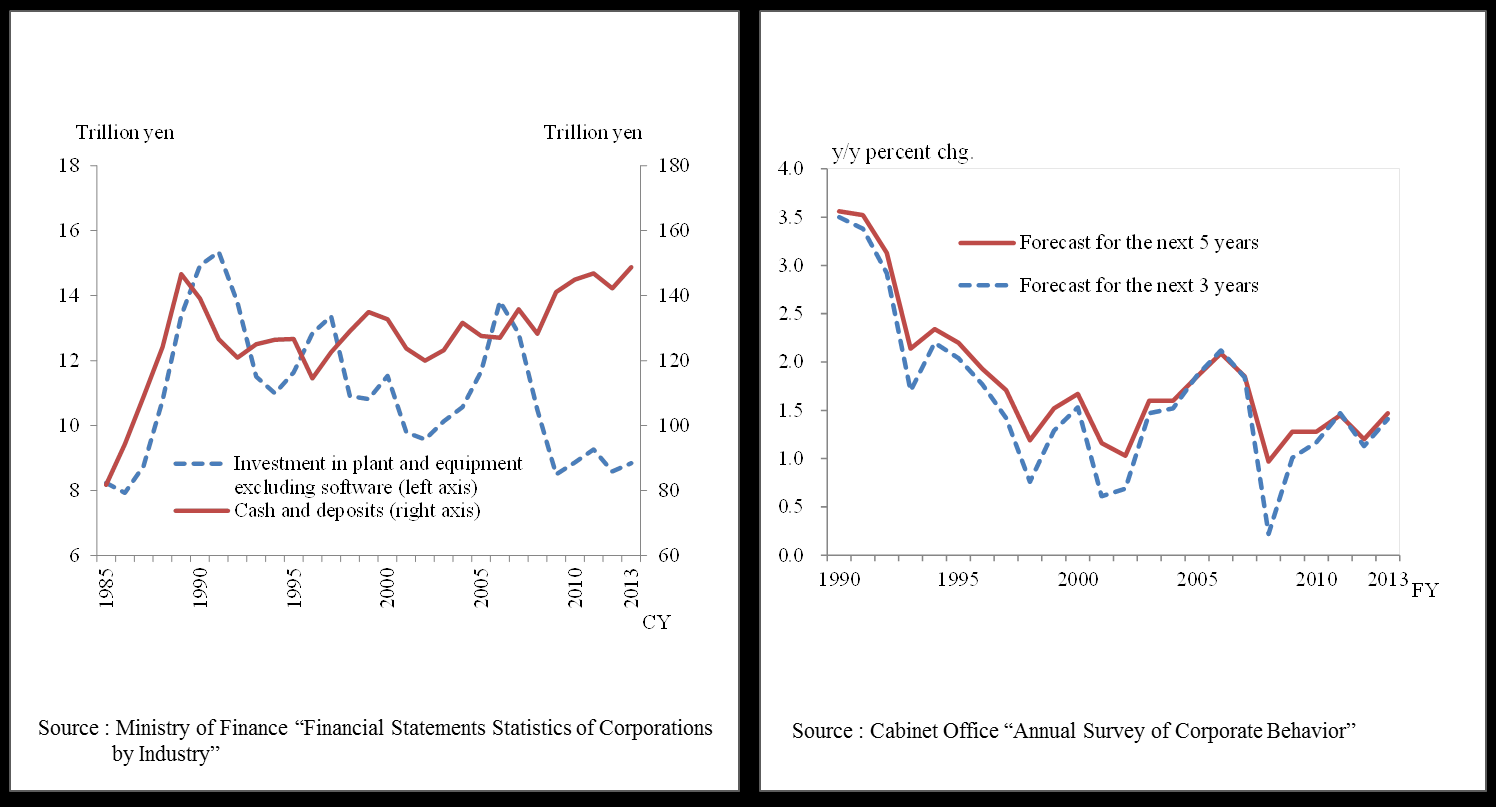 Chart 2.19: Japan s Non-Financial Corporate Cash and Investment Chart 2.20: Trend of Japan s Real Economic Growth Rate Forecasts in the Business Sector The third factor is deflation.
