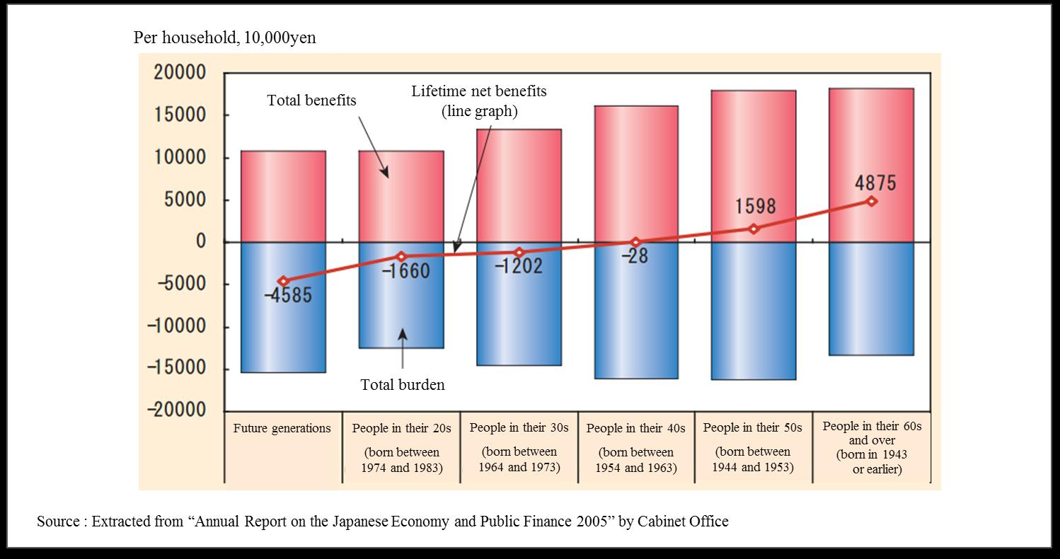 present, the life expectancy of males and females are 80 and 86 years, respectively, greatly improved from 58 and 61.5 years in 1950. The Japanese can be proud of this achievement.