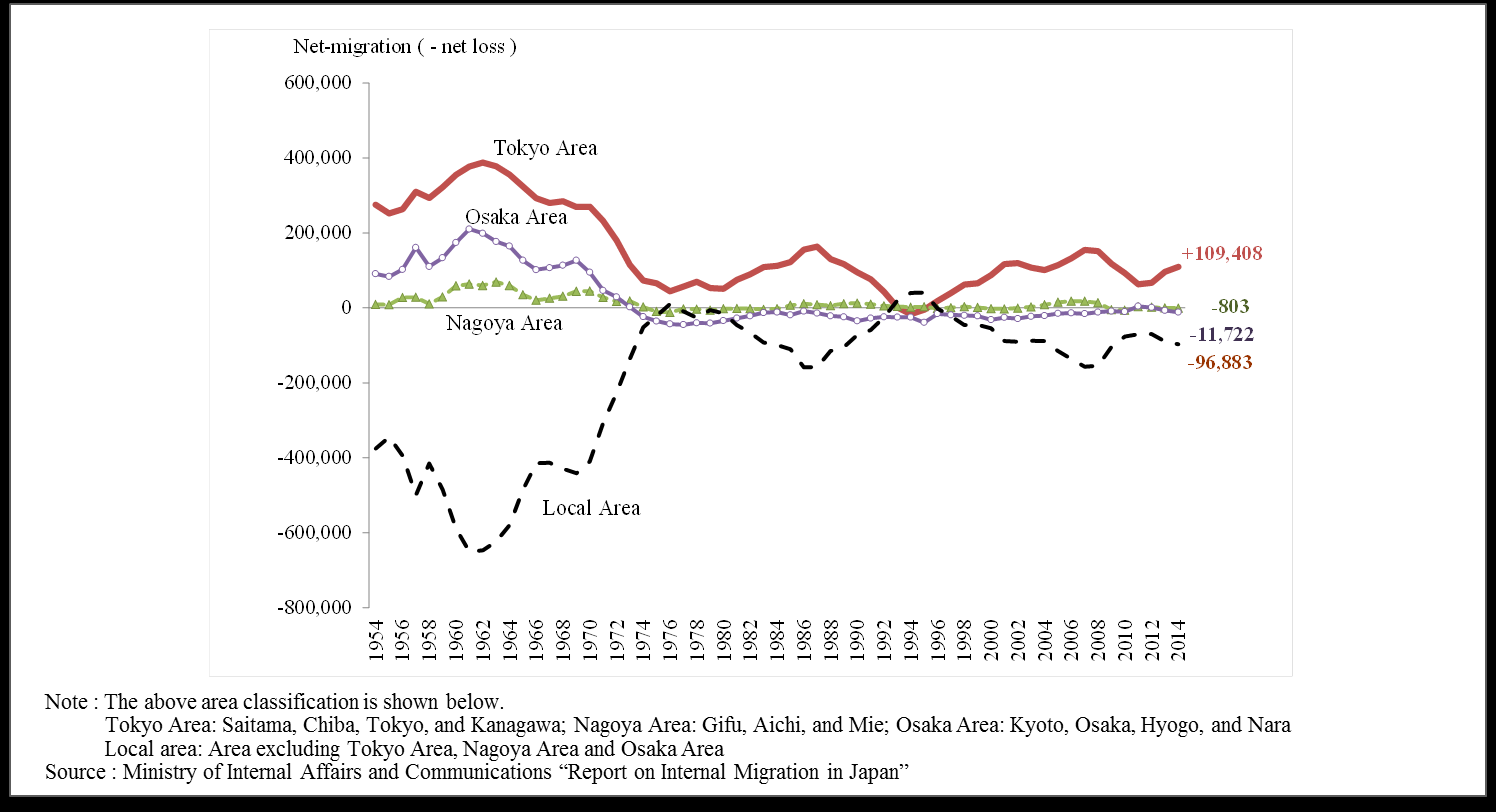 Chart 3.15: Japan s Migration Flows in Major Metropolitan Areas and Local Areas To stop population outflows from local cities, job creation and reindustrialization are needed.