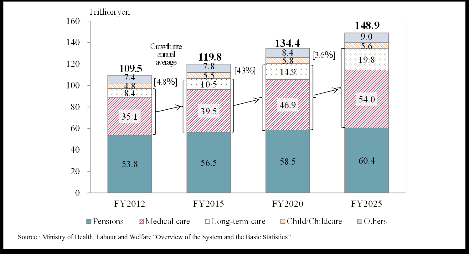 Chart 3.19: Estimation of Future Expense of Social Security Systems in Japan The second prong is to curb total healthcare spending.