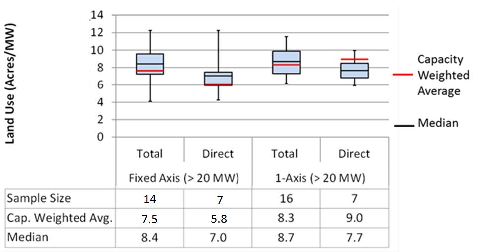 Figure 6. Distribution of large PV land-use requirements whiskers indicate maximum and minimum values, box indicates 75 th (top of box) and 25