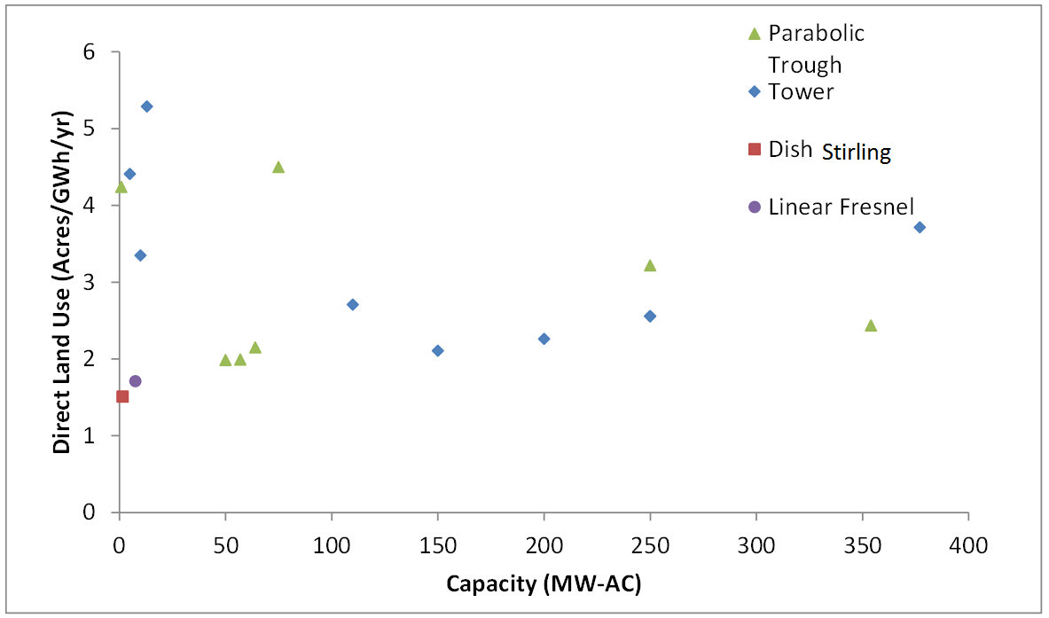 Figure E-2. Direct-area requirements for CSP installations as a function of plant size We evaluate the impact of multi-hour energy storage on CSP land-use requirements.