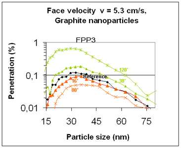 What are the performances of air filtration media, respirator cartridge and masks? Fibrous filters and electrostatic filters have been tested with graphite challenge nanoparticles. Face Velocity = 9.