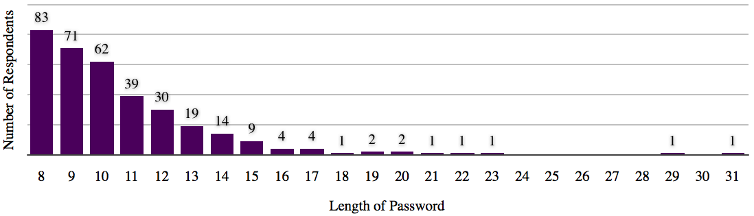 Figure 4: The lengths of passwords under the new policy. Second Character First Second from last Last Numbers 11.6% 7.0% 48.8% 34.9% Symbols 2.3% 11.6% 32.6% 55.8% Uppercase Letters 74.2% 15.2% 4.