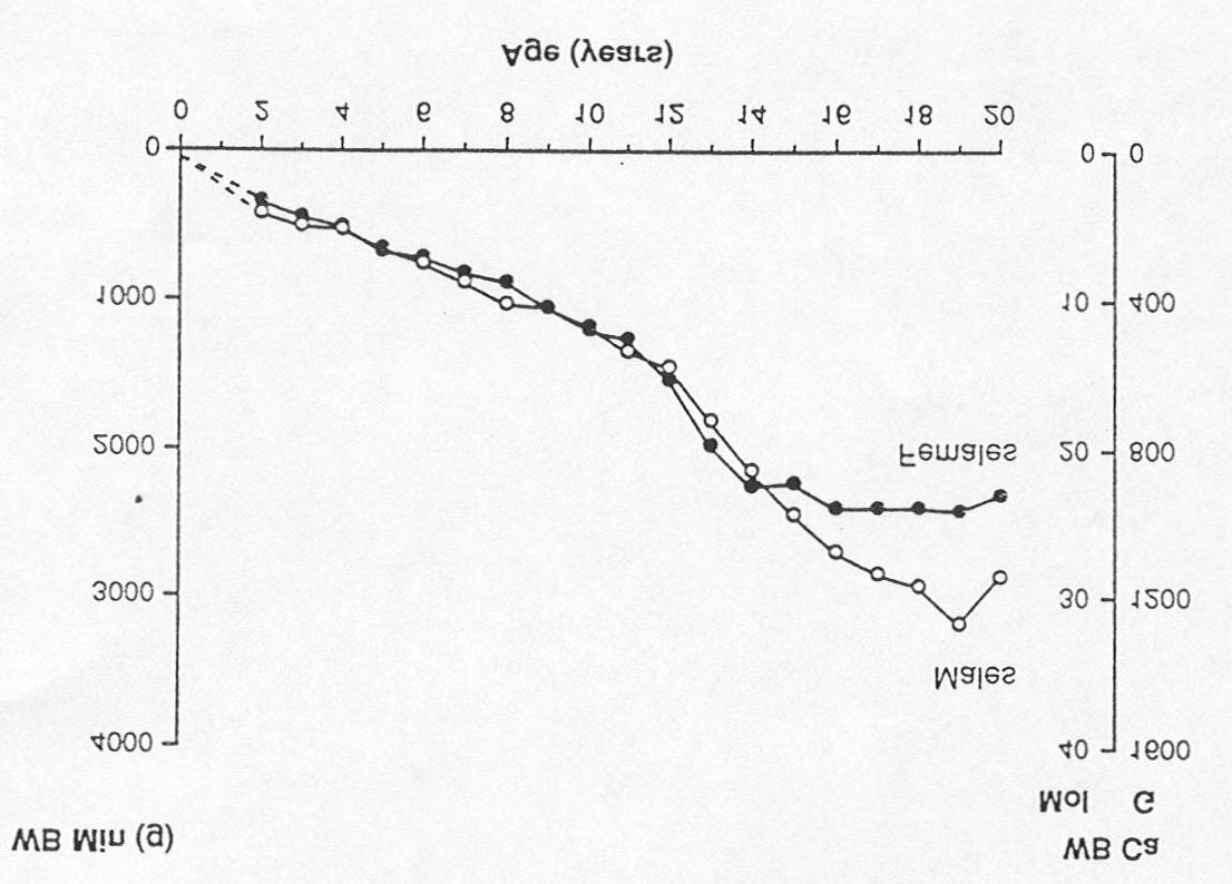 152 Chapter 11: Calcium Figure 12 Whole-body bone mineral (WB Min) (left axis) and calcium (right axis) as a function of age as determined by total-body dual-energy X-ray absorptiometry Note: Data