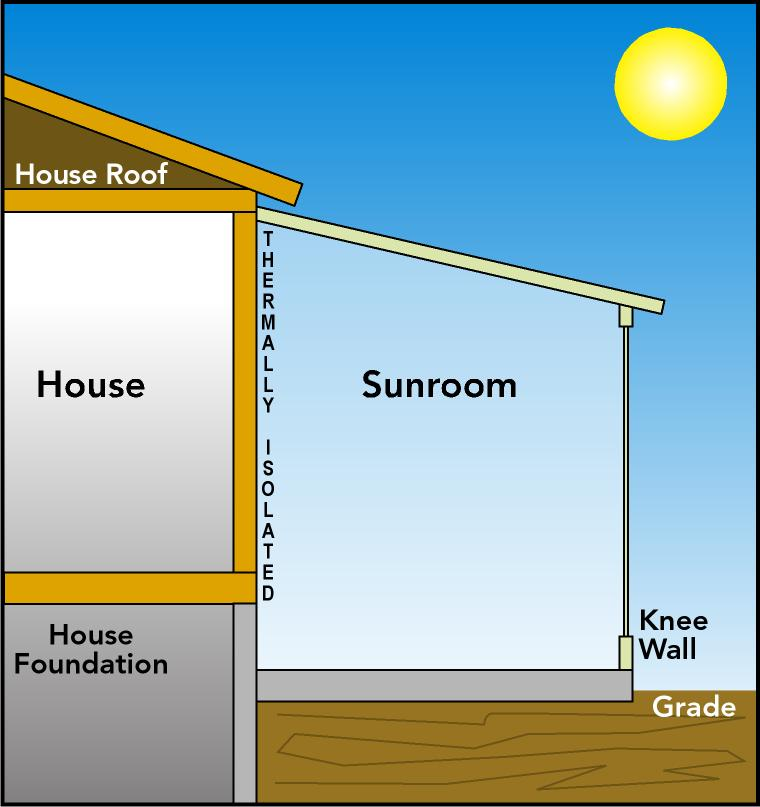 Sunroom Requirements Section R402.