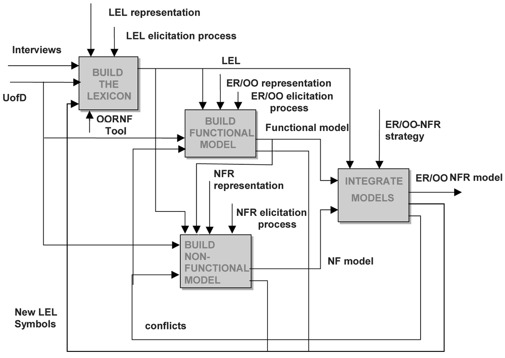 A Framework for Integrating Non-Functional Requirements into Conceptual Models 99 Fig. 1.