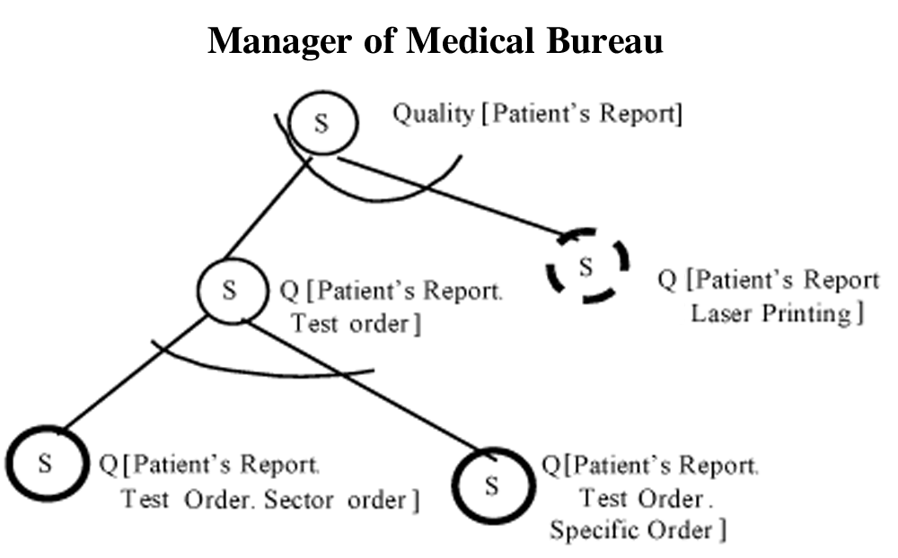 102 L. M. Cysneiros et al. tion system (LIS) who works in the processing area and is a supervisor should be authorised to input results of patients tests, except for some particular tests.