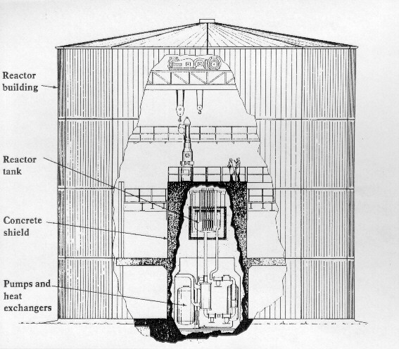 "Figure 3.3.3 ""X-ray picture"" of the reactor building, showing size and position of the reactor."