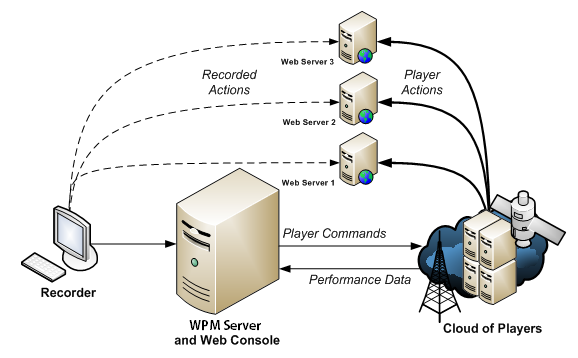 Chapter 1: Introduction WPM and Orion WPM shares the Orion core engine with other SolarWinds products such as Server and Application Monitor (SAM), Net Performance Monitor (NPM), etc.