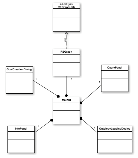 Chapter 7 Implementation of Prototype Figure 7.2 Structure of GUI package In Figure 7.2, the MainUI class is in charge of managing all GUI components in the program.