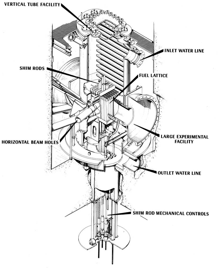 OAK RIDGE RESEARCH REACTOR With a substantial role in the ANP and with numerous basic research programs in progress, the Laboratory concluded in the 1950s that it needed a high-flux facility like the