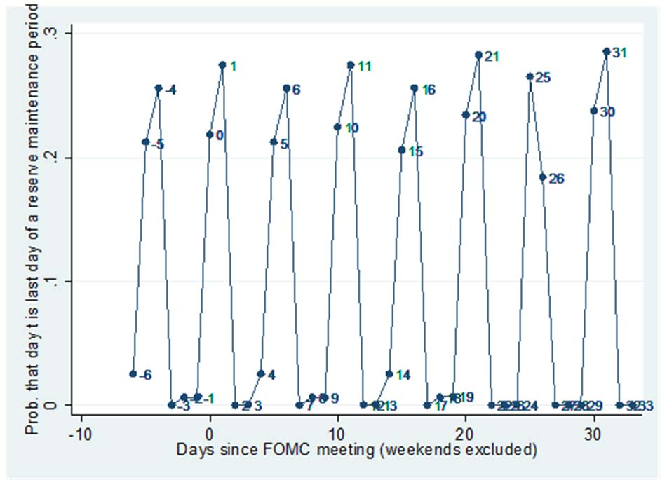 Figure 9. Probability that a given day in FOMC cycle time is the end of a reserve maintenance period, 940 Figure.