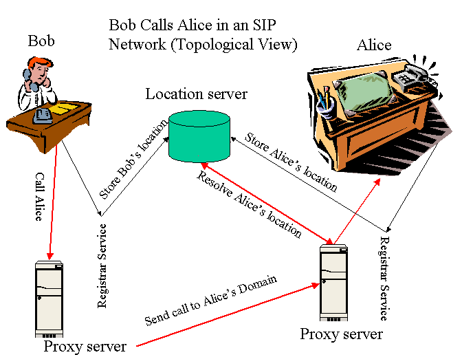 between the endpoints using Session Description Protocol (SDP), which contains fields for the codec used, caller s name, etc.