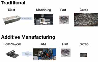 D E C E M B E R 2 0 1 3 Process Over Platforms A Paradigm Shift in Acquisition Through Advanced Manufacturing 8 Figure 2: Manufacturing Processes Graphic courtesy of Fabrisonic LLC, http://www.