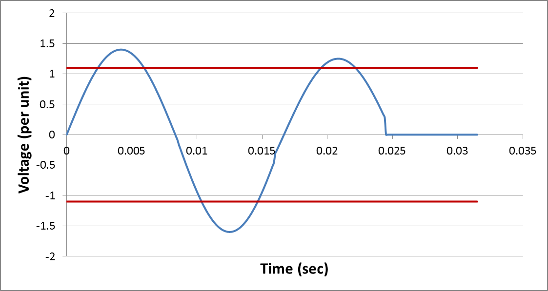 t 1 t 3 t trip t 2 P Figure 2: Example waveform depicting how test result data is defined In addition to the voltage duration metrics described, the absolute value of the maximum instantaneous