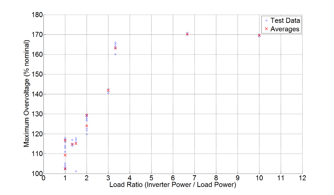 The maximum instantaneous over-voltages measured as a function of load ratio for Inverter 1 are found in Figure 14. The maximum voltage measured during any of the tests of Inverter 1 was 170.