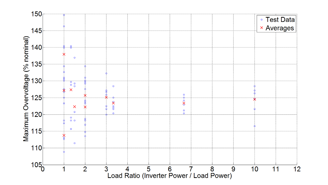 The maximum instantaneous over-voltages measured as a function of load ratio for Inverter 4 are found in Figure 17. The maximum voltage measured during any of the tests of Inverter 4 was 149.