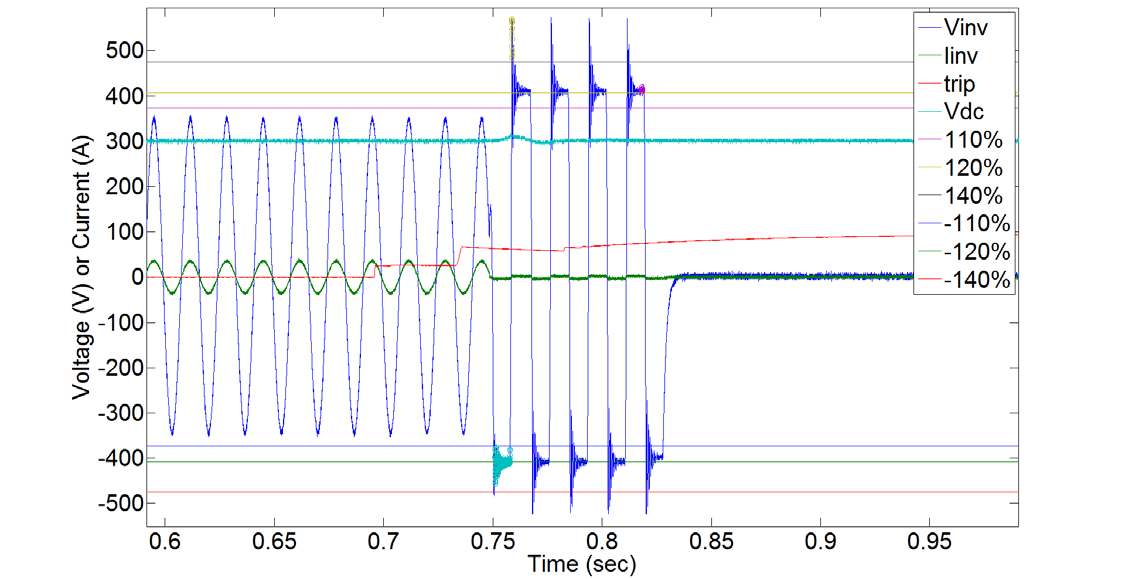 Figure 28: Inverter 1 waveform at high load ratio 100% inverter / 10% load power (T01_0000) Inverter 2 Waveforms Figure 29 shows a typical response of Inverter 2 unity load ratios; the output was