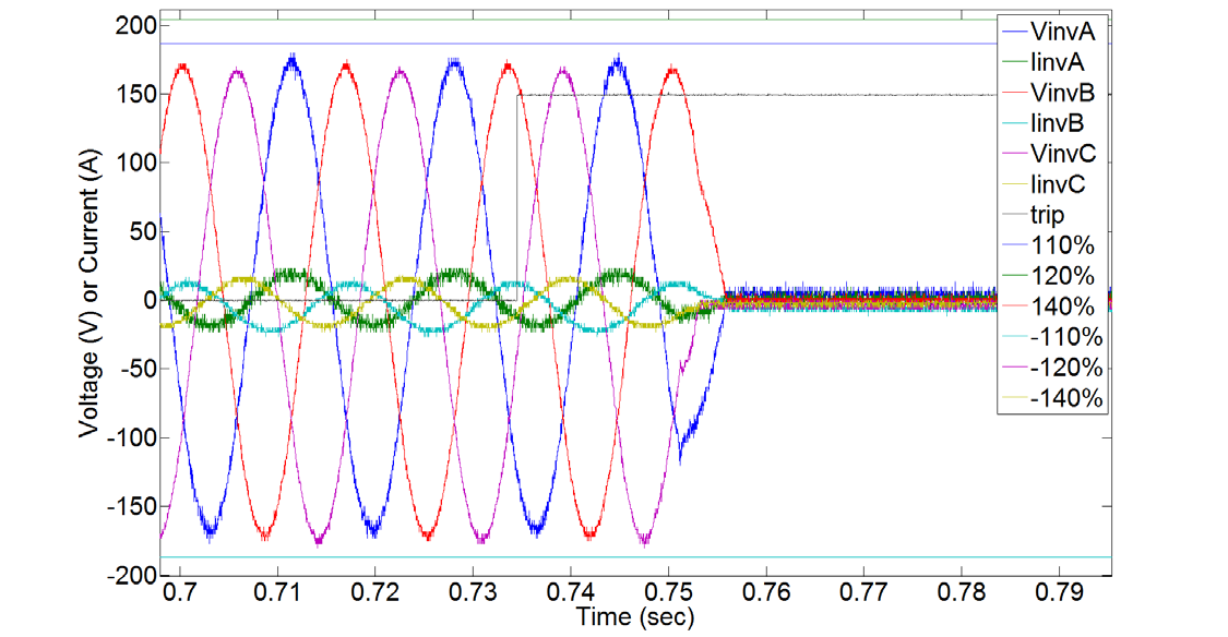 Inverter 5 Waveforms The response of Inverter 5 was very repeatable, and characterized by one of two waveform types, as seen in Figure 42 and Figure 43.