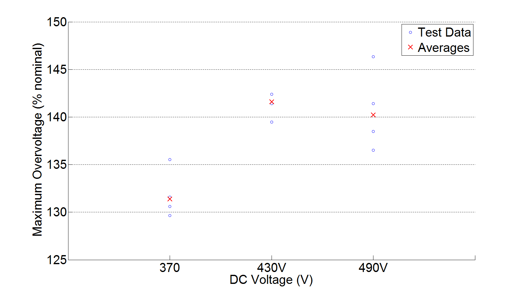 3.6 Effect of DC Input Voltage on AC Over-voltage For single-stage inverters, some of the output responses observed in the previous section indicated that the test inverter could meet or exceed the