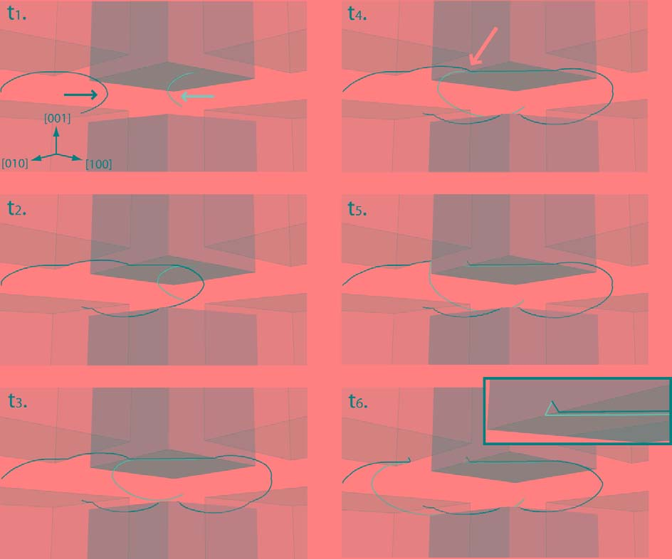 2.4 DCM studies of plastic deformation in γ/γ superalloys 93 Figure 61 - Successive snapshots t 1 t 6 of the creation of V -shaped debris, the elementary pieces of the zig-zag dislocation