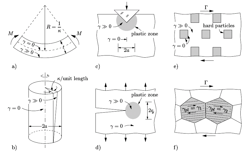 3.1 An intermediate dislocation-density based model on the µm-scale 103 phases are represented separately: a parallelepiped with the mechanical properties of the γ precipitate, embedded inside