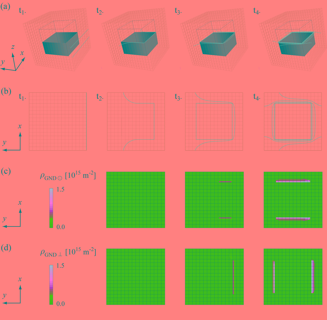 3.1 An intermediate dislocation-density based model on the µm-scale 111 Figure 69 - (a) 3D and (b) 2D view of the dislocation pile-up simulated by the Discrete-Continuous Model.