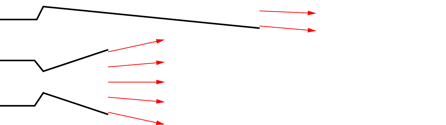 entirely axial (Best is uniform axial flow) α Flow is mostly axial