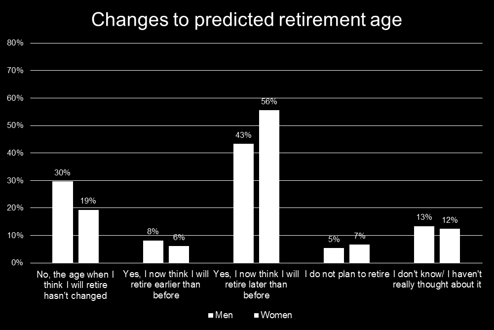 Figure 2: Q. In the last few years, has the age at which you think you will retire changed?