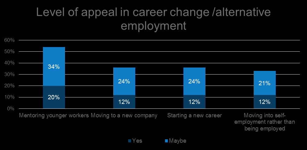 take on a new role (10 per cent interested, 21 per cent maybe interested), moving to a new company (12 per cent interested, 24 per cent maybe interested), starting a new career (12 per cent
