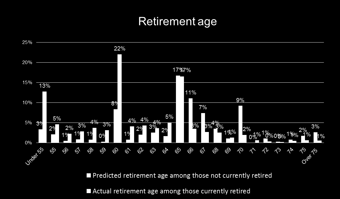 average labour market exit age 8 [64.7 years for men and 63.1 years for women]. Figure 7 displays the distribution of retirement age collected from within the survey.