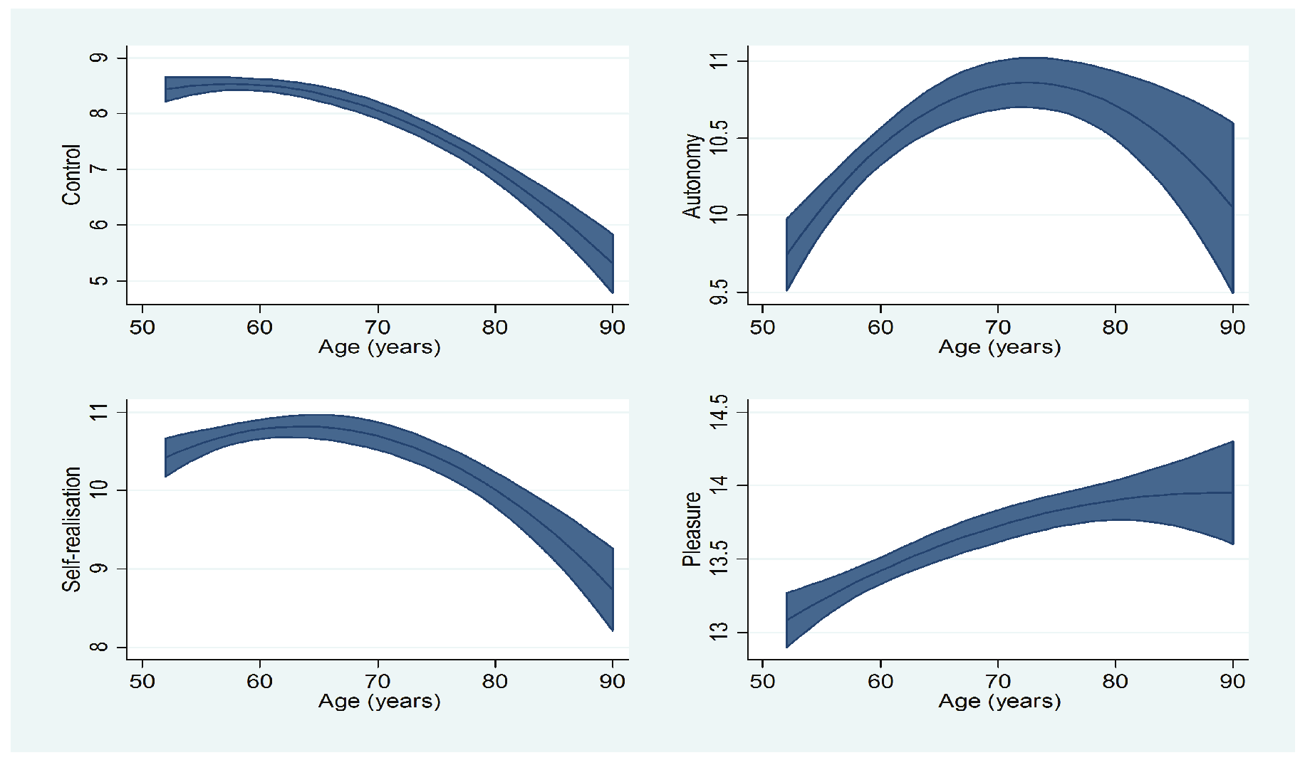 6 What Factors are Associated with Change in Older People s Quality of Life?