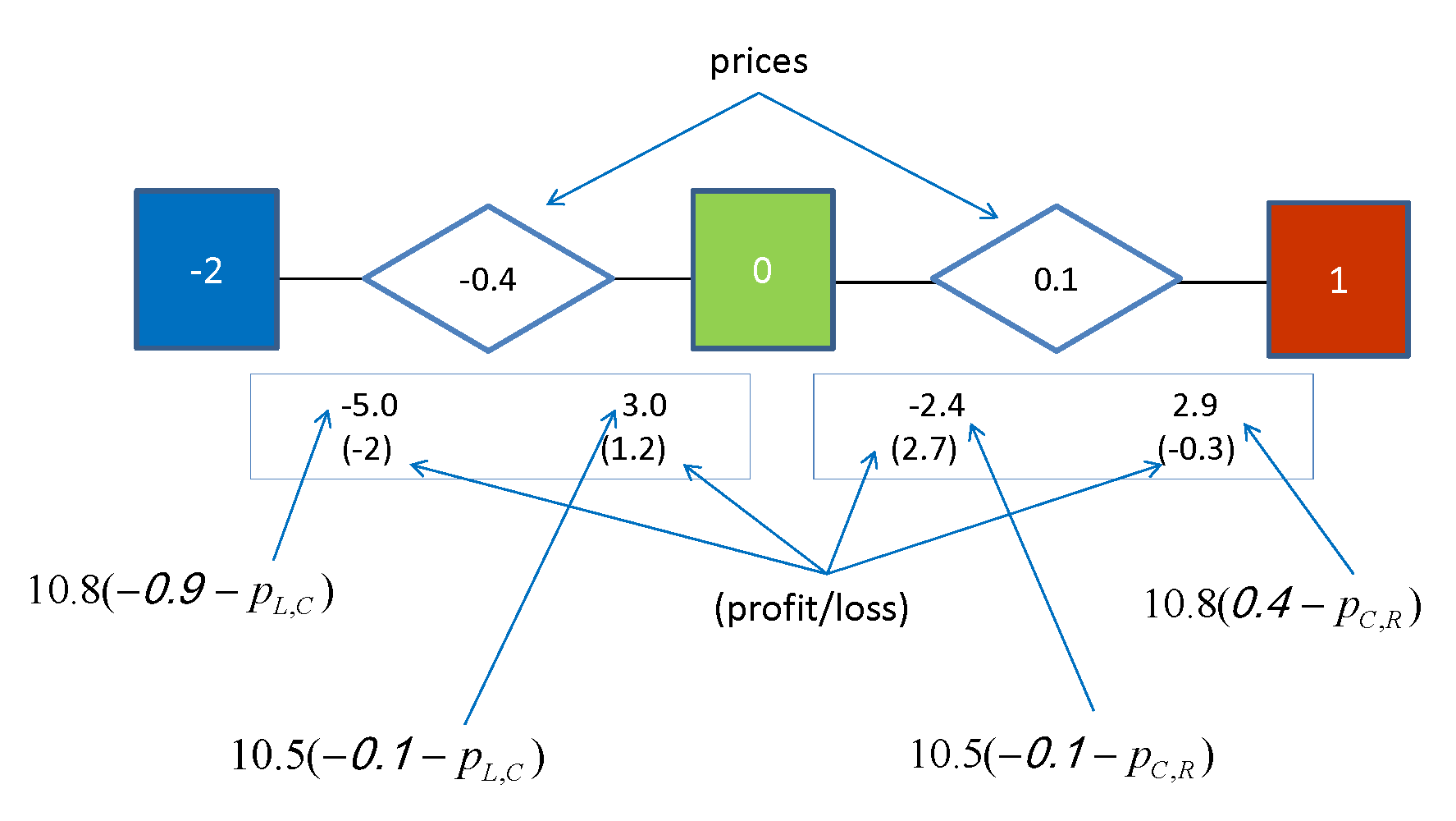 Figure 3: The connected squares depict three dealers organized in a 3 star network. Their realized signals are in the middle of the square.