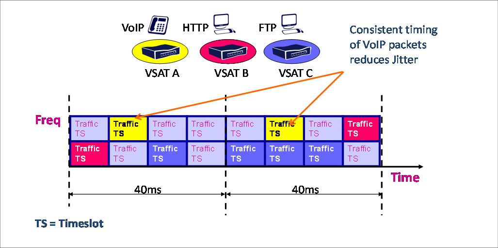 Enhanced Inbound Bandwidth Reservation With the typical high round trip delay in networks (over 500ms), it is critical to minimize the response time for adaptimg the inbound space segment resources
