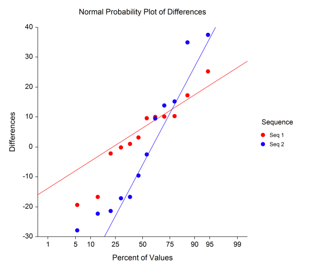 Probability Plots hese plots show the ifferences (P-P) on the vertical axis an values on the horizontal axis that woul be expecte if the ifferences were normally istribute.