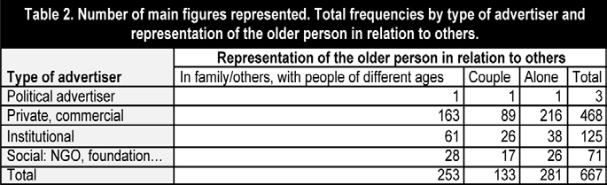 institutional advertisements analyzed, while only 30% showed the older person alone.