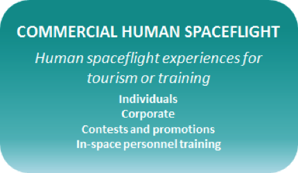 The Tauri Group Commercial Human Spaceflight is the use of SRVs for tourism or training.
