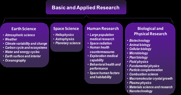 The SRV capabilities that are most useful for research are: access to the space environment (mainly for space science), access to microgravity (mainly for biological and physical research), transit