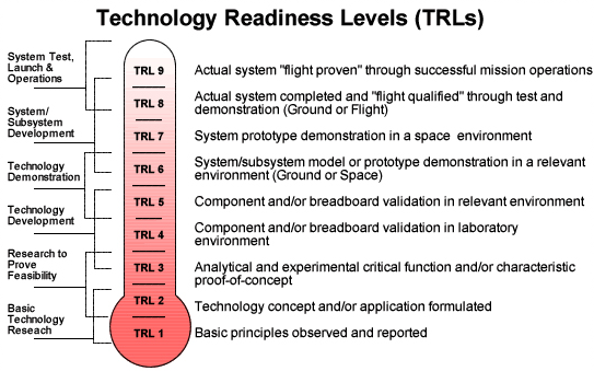 Payloads can be at any level of maturity, but are most likely to be at the higher technology readiness levels (TRLs) of 5, 6, and 7, which require test or demonstration in relevant environments.
