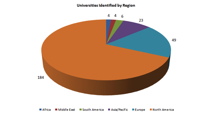 The Tauri Group 4 4 6 23 184 49 Africa Middle East South America Asia/Pacific Europe North America Figure 30: Universities participating in space-related educational programs by region How SRVs Fit