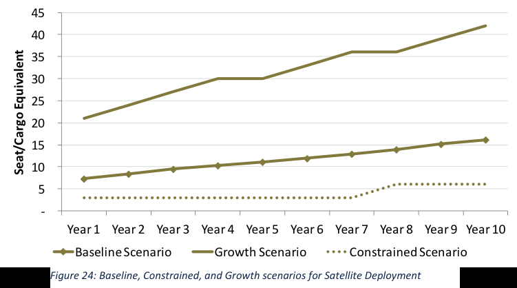 Suborbital Reusable Vehicles: A 10-Year Forecast of Market Demand 45 40 35 Seat/Cargo Equivalent 30 25 20 15 10 5 0 Year 1 Year 2 Year 3 Year 4 Year 5 Year 6 Year 7 Year 8 Year 9 Year 10 Baseline