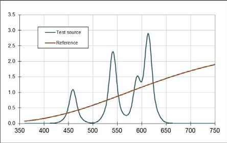 An LER of around 400 lm/w is calculated for both a three-color RGB and four-color RGBA spectrum.