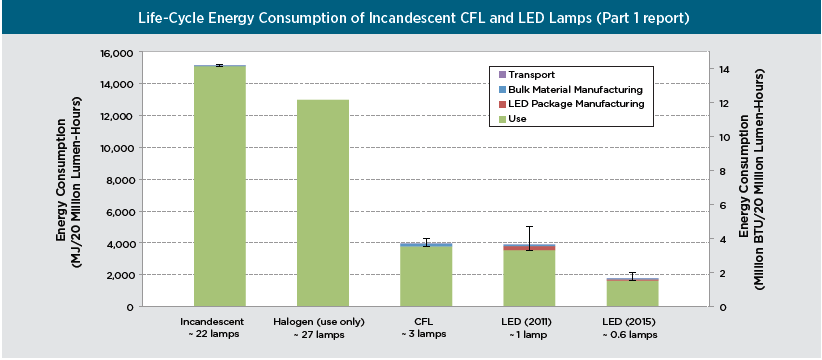FIGURE 3.9 ENERGY CONSUMPTION COMPARISON FROM DOE LCA STUDY [54] Source: Life-Cycle Assessment of Energy and Environmental Impacts of LED Lighting Product.